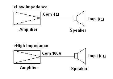 Blok Diagram Low impedance speaker &amp; High Impedance speaker